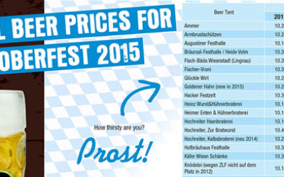 Oktoberfest 2015 Beer Prices
