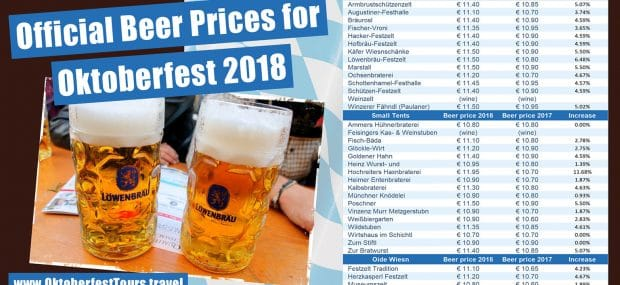 Oktoberfest 2018 Beer Prices